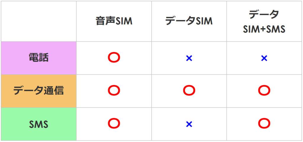 SIM種類比較