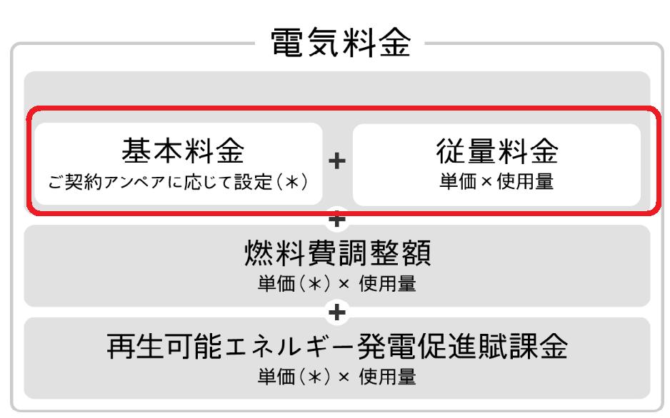 電気料金計算式